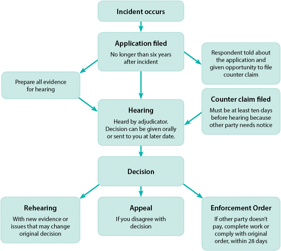 Making a claim - Community Law