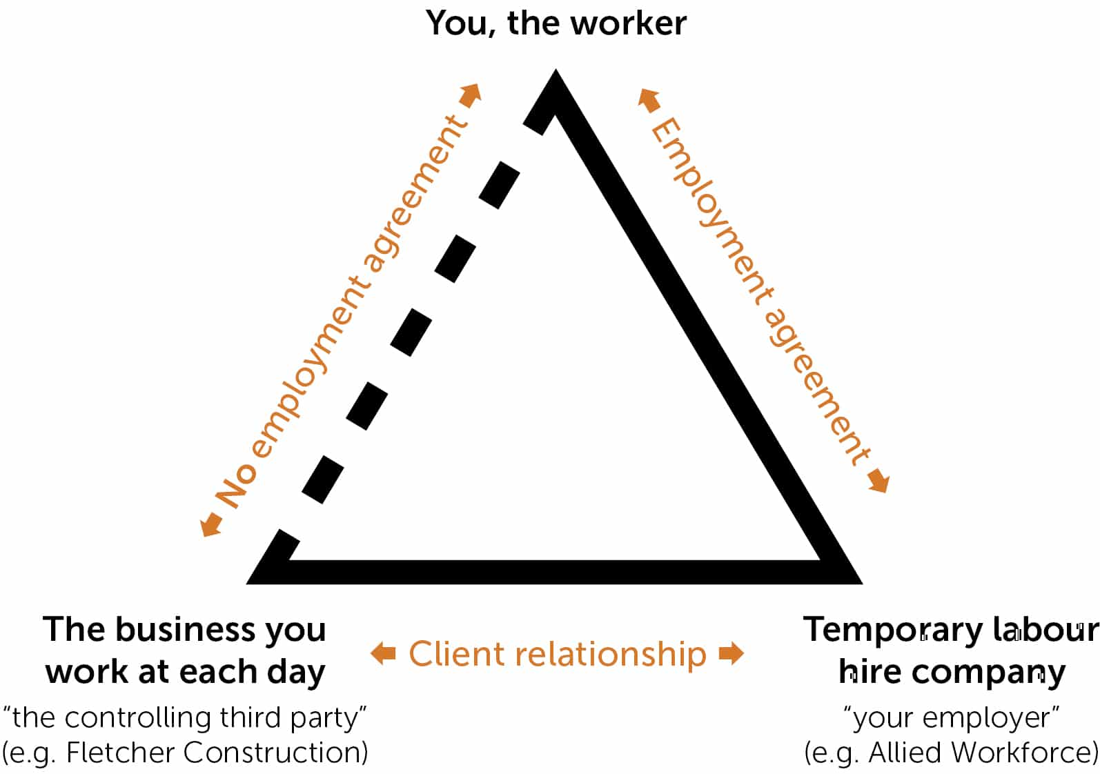 personal grievance at labour hire company diagram